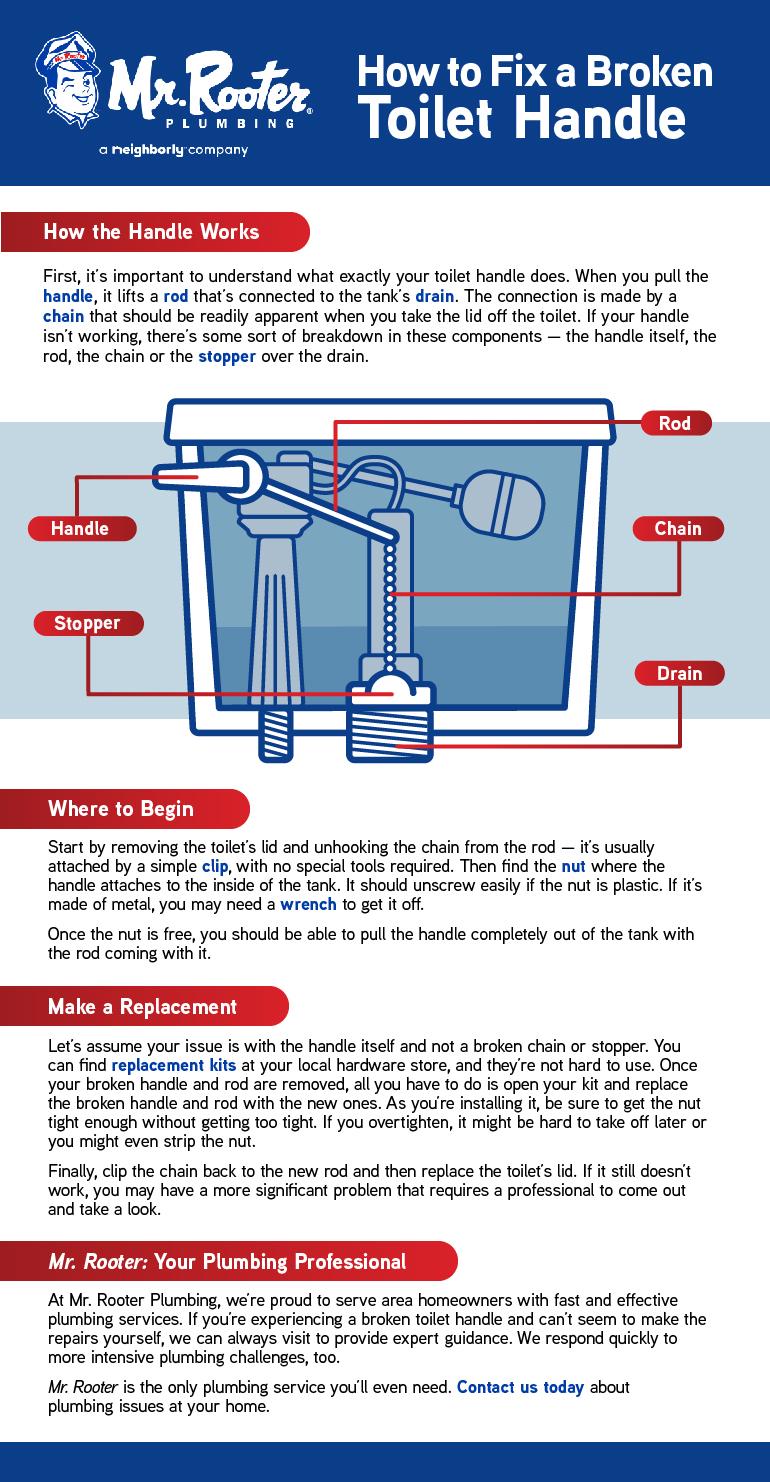 How to Fix a Broken Toilet Handle Infographic